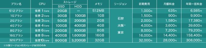 【予告】「さくらのVPS」及び「さくらのVPS for Windows Server」リニューアルのお知らせ