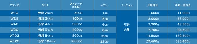 さくらのVPS for Windows Server 「大阪リージョン」の提供を開始しました